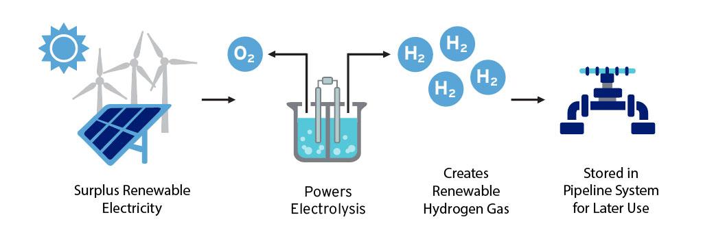 Was ist Power to Gas und wozu dientes?